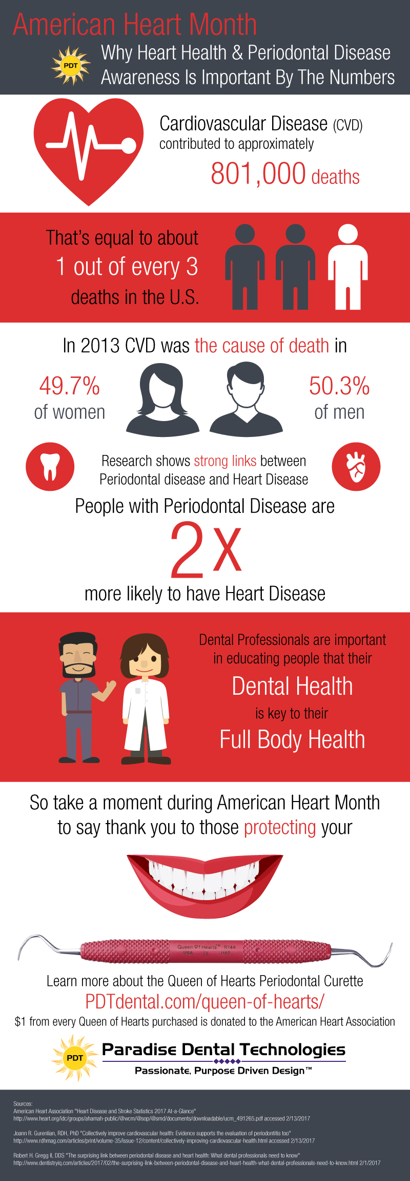 Heart Month Infographic